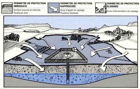 périmètre protection captage